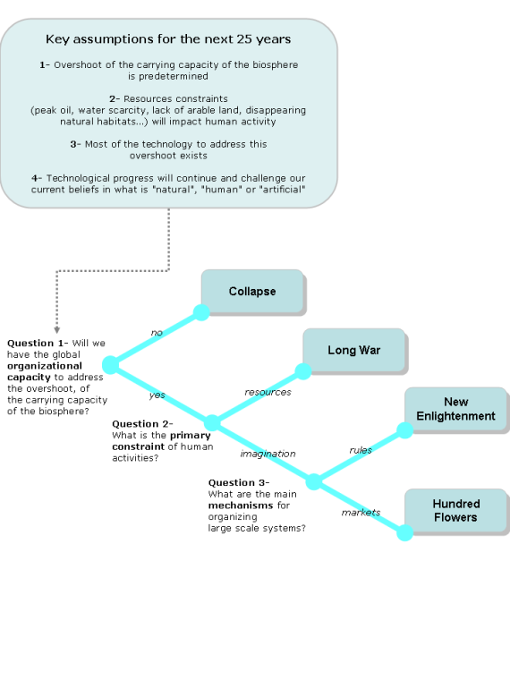 CiNum07_Scenario_Tree_V2